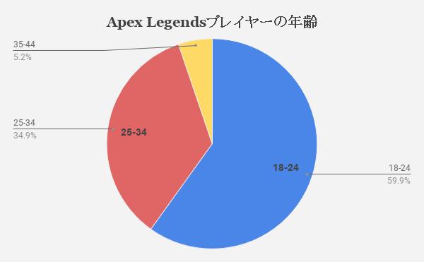 分布 Apex ランク